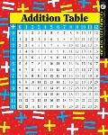 Addition And Multiplication Tables Laminated